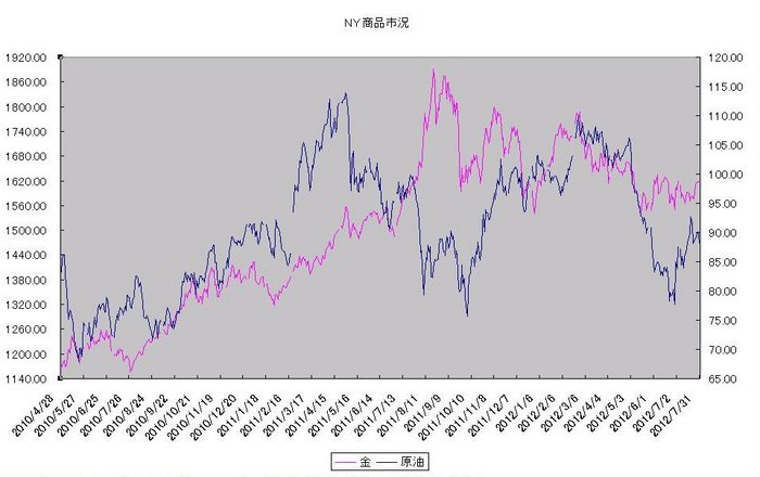 ny_commodity_20120801.jpg