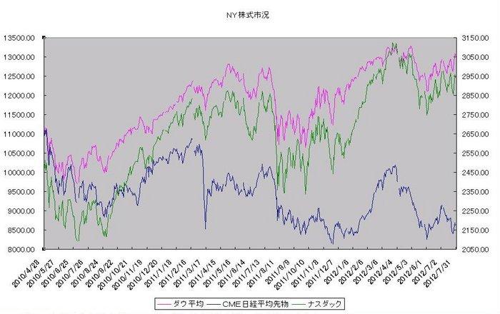 ny_stock_20120801.jpg