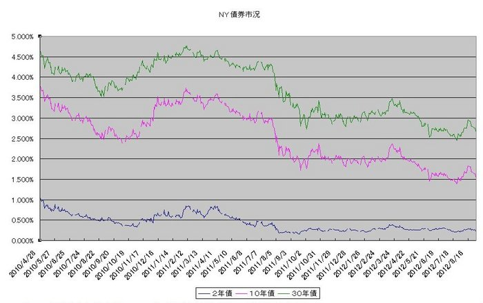 ny_bond_20120901.jpg