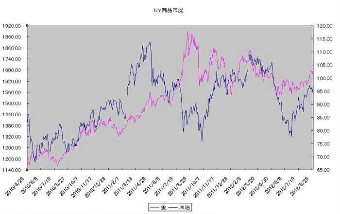 ny_commodity_20120901.jpg