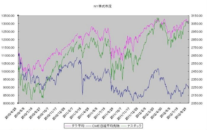 ny_stock_20120901.jpg