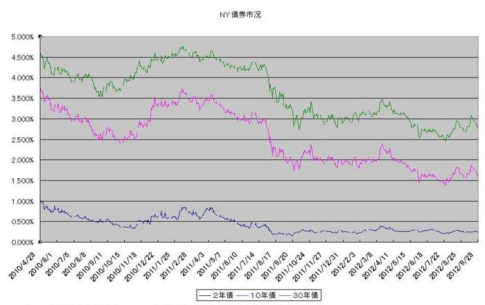 ny_bond_20121001.jpg