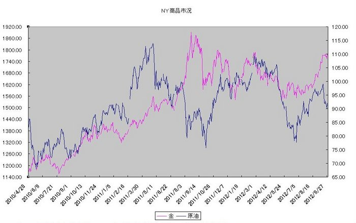 ny_commodity_20121001.jpg