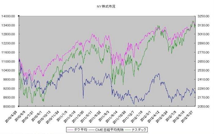 ny_stock_20121001.jpg