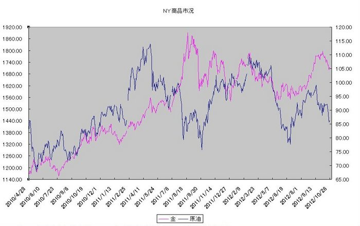 ny_commodity_20121101.jpg