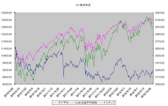 ny_stock_20121101.jpg