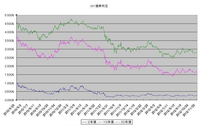 ny_bond_20121201.jpg