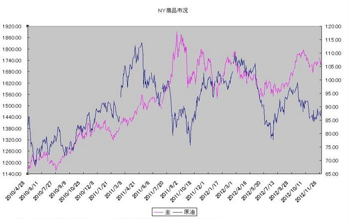 ny_commodity_20121201.jpg