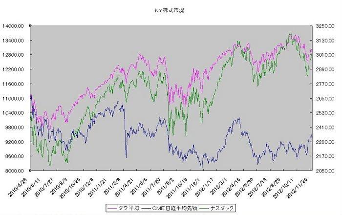 ny_stock_20121201.jpg