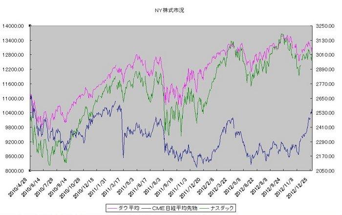 ny_stock_20130101.jpg