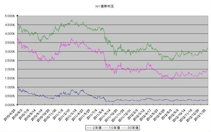 ny_bond_20130201.jpg