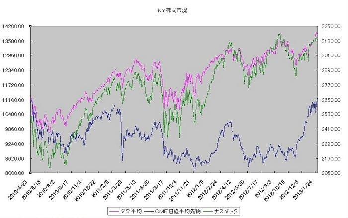 ny_stock_20130201.jpg