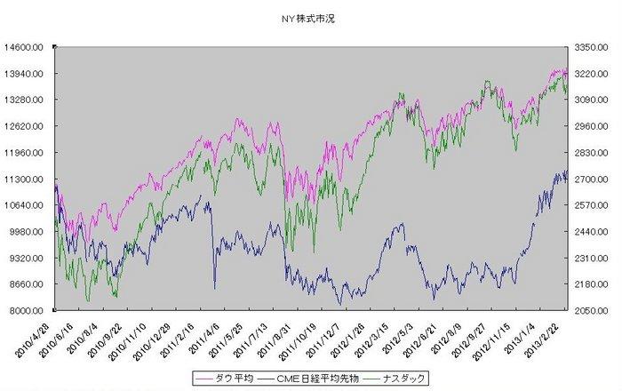 ny_stock_20130301.jpg