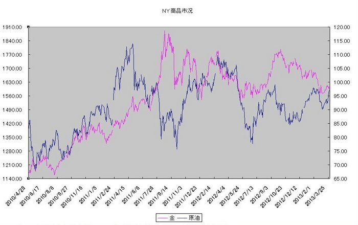 ny_commodity_20130401.jpg