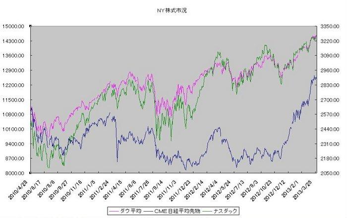 ny_stock_20130401.jpg