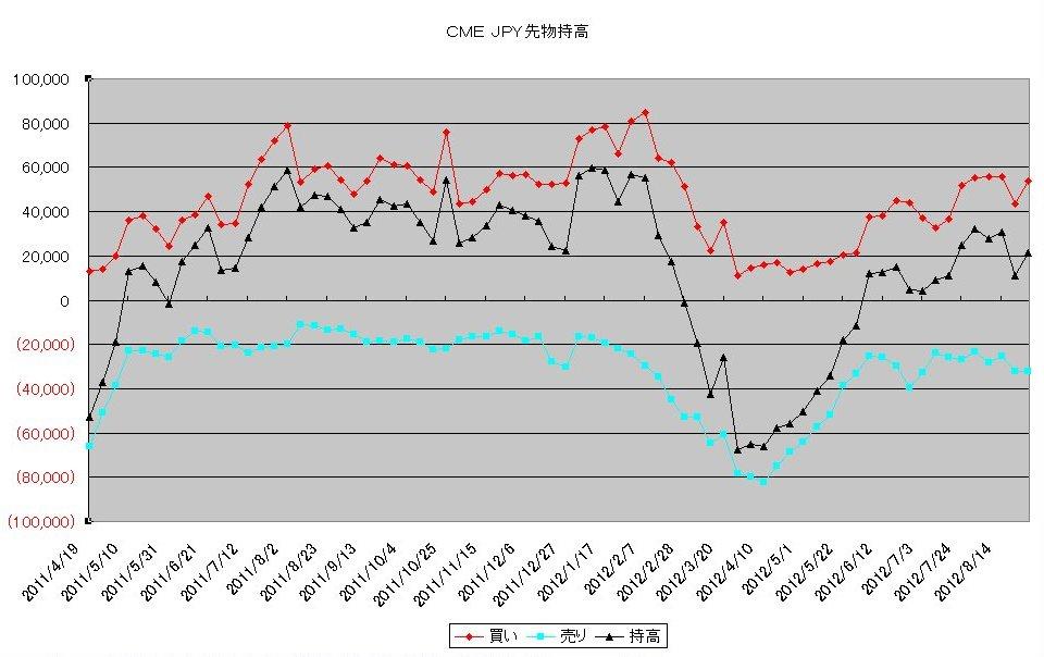 http://kawaseshijima.odayakaan.com/images/jpy_pos_20120901.jpg