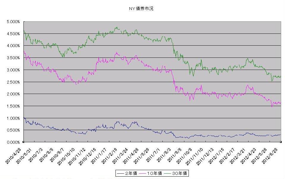http://kawaseshijima.odayakaan.com/images/ny_bond_20120701.jpg