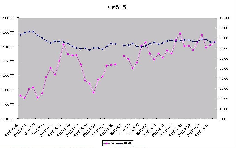 http://kawaseshijima.odayakaan.com/images/ny_commodity_20100701.jpg