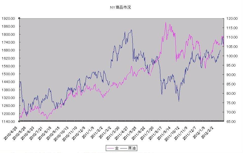 http://kawaseshijima.odayakaan.com/images/ny_commodity_20120301.jpg