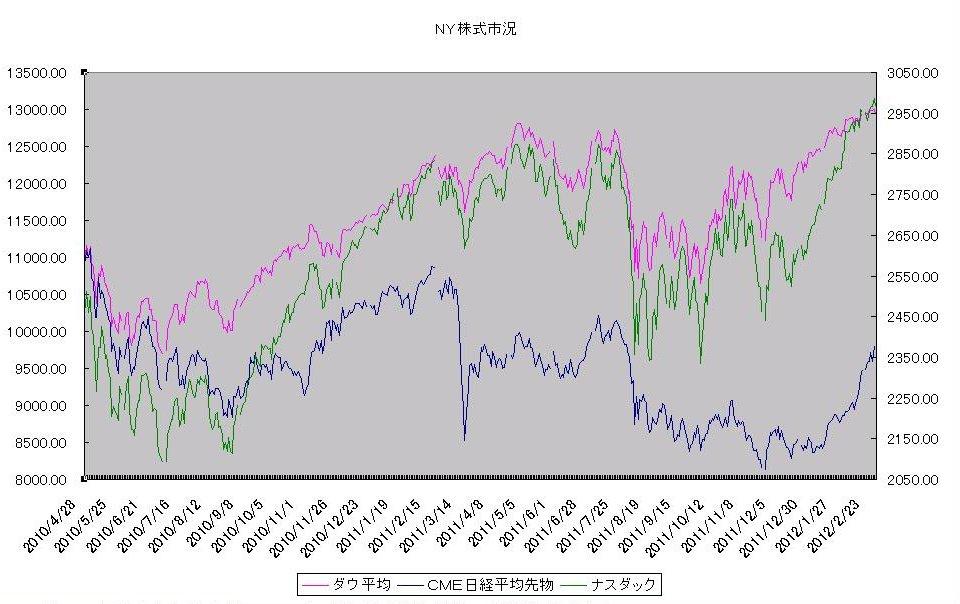http://kawaseshijima.odayakaan.com/images/ny_stock_20120301.jpg