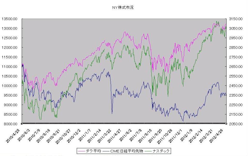 http://kawaseshijima.odayakaan.com/images/ny_stock_20120501.jpg