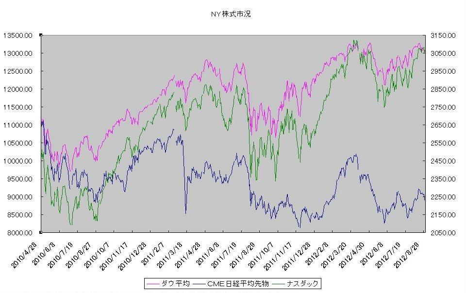 http://kawaseshijima.odayakaan.com/images/ny_stock_20120901.jpg