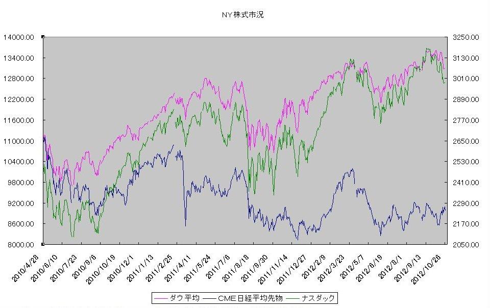 http://kawaseshijima.odayakaan.com/images/ny_stock_20121101.jpg